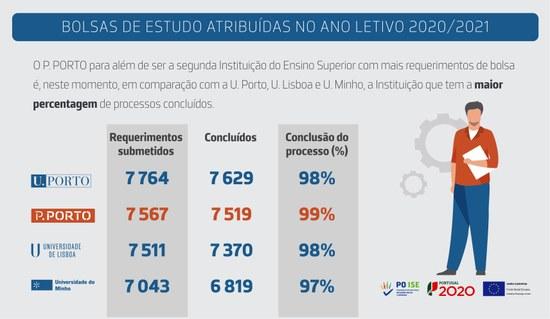SAS P.PORTO: Bolsas de estudo atribuídas no ano letivo 2020/2021